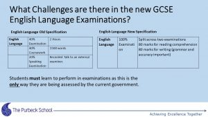 Picture of Year 11 GCSE information evening-Slide24