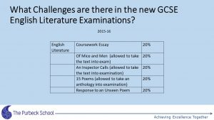 Picture of Year 11 GCSE information evening-Slide25