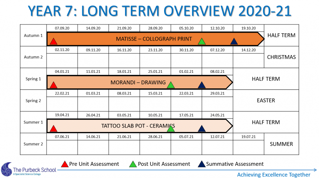 Picture of Y7 Art Long term plans Year 7 2020-21