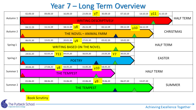 Picture of Y7 English Long Term Overview 2021-Slide 1