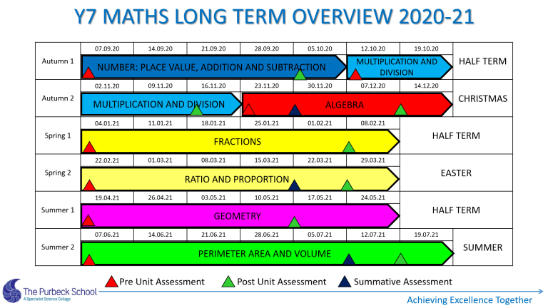 Picture of Y7 Maths Long Term Overview 2020-21 Slide 1