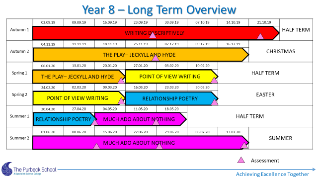 Picture of Y8 English Long Term Overview 2021-Slide 2