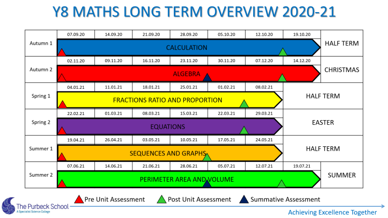 Picture of Y8 Maths Long Term Overview 2020-21 Slide 2