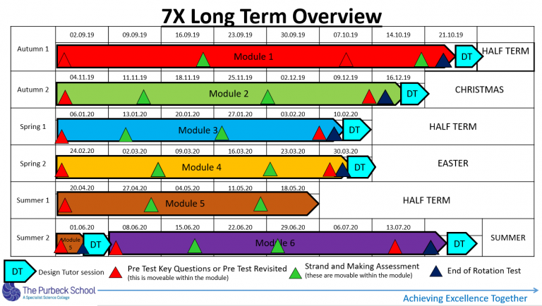 Picture of Y7 DT Long Term Overview 2020-21-Slide 2