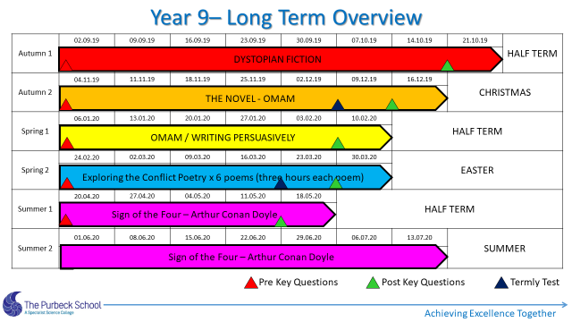 Picture of Y9 English Long Term Overview 2021-Slide 3