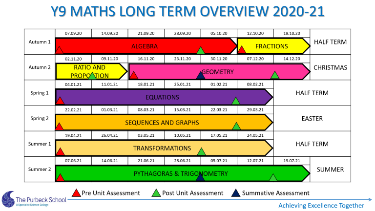 Picture of Y9 Maths Long Term Overview 2020-21 Slide 3