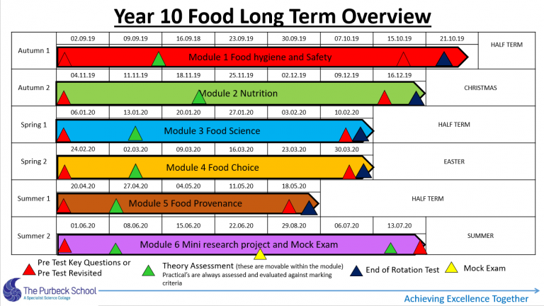 Picture of Y10 Food Long Term Overview 2020-21-Slide 3