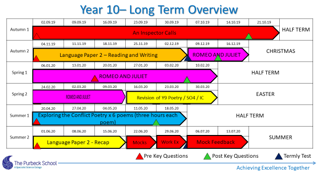 Picture of Y10 English Long Term Overview 2021-Slide 4