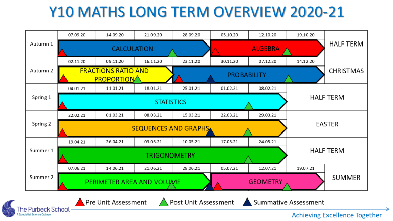Picture of Y10 Maths Long Term Overview 2020-21 Slide 4