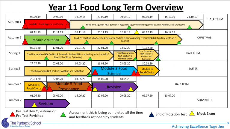 Picture of Y11 Food Long Term Overview 2020-21-Slide 4