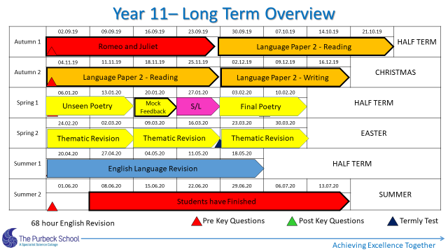 Picture of Y11 English Long Term Overview 2021-Slide 5