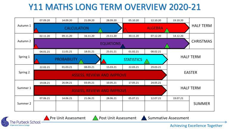 Picture of Y11 Maths Long Term Overview 2020-21Slide 5