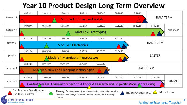 Picture of Y10 DT Long Term Overview 2020-21-Slide 5