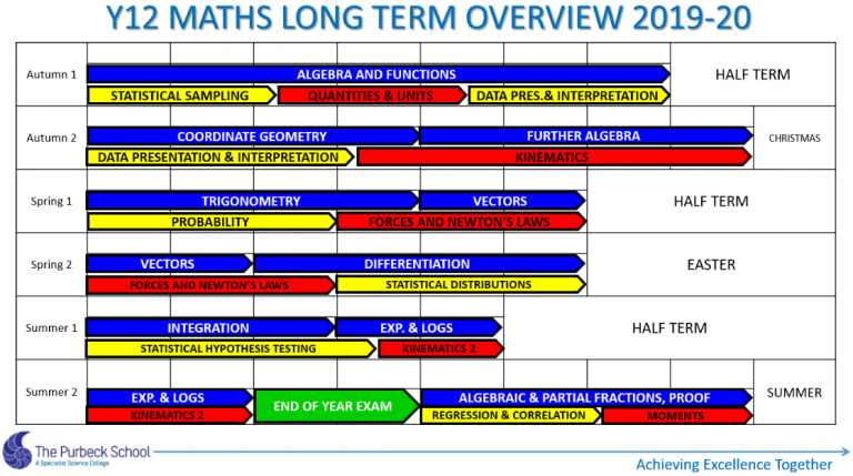 Picture of Y12 Maths Long Term Overview 2020-21 Slide 6