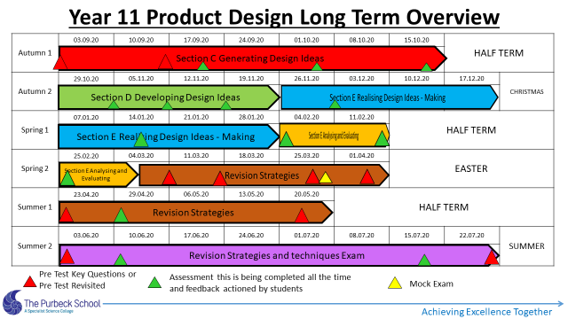 Picture of Y11 DT Long Term Overview 2020-21-Slide 6