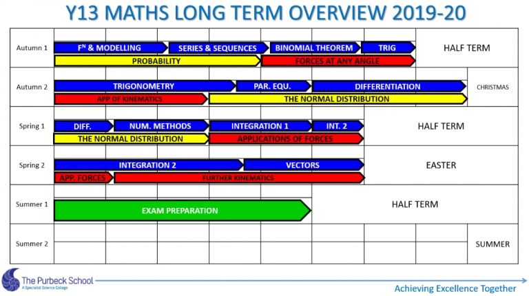 Picture of Y13 Maths Long Term Overview 2020-21 Slide 7