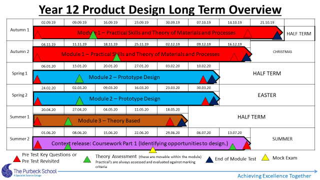 Picture of Y12 DT Long Term Overview 2020-21-Slide 7