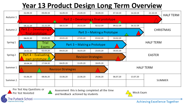 Picture of Y13 DT Long Term Overview 2020-21-Slide 8