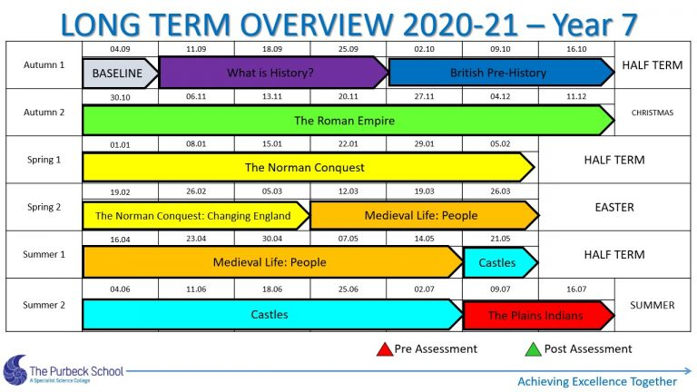 Picture of Y7 History Long Term Overview 2020-21 Slide1