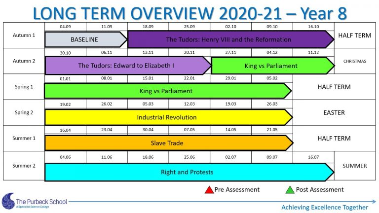 Picture of Y8 History Long Term Overview 2020-21 Slide2