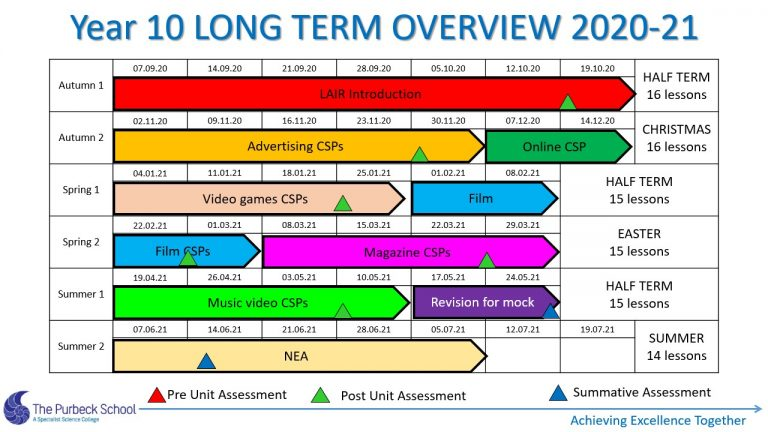 Picture of Y10 Media Stusies Long Term Overview 2020-21 Slide2