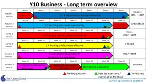 Picture of Y10 Business Studies 2020-21 - Slide2