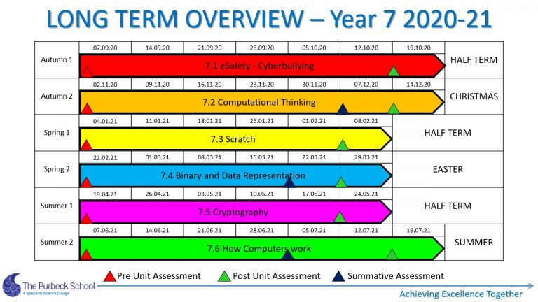 Picture of Y7 ICT Long Term Overview 2020-21 - Slide2