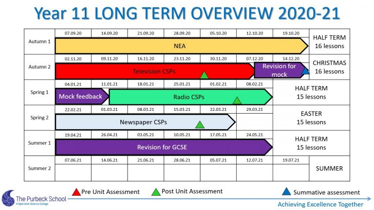 Picture of Y11 Media Stusies Long Term Overview 2020-21 Slide3