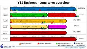 Picture of Y11 Business Studies 2020-21 - Slide3