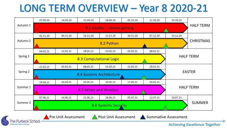 Picture of Y8 ICT Long Term Overview 2020-21 - Slide3