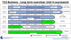 Picture of Y12 Business Studies 2020-21 - Slide3