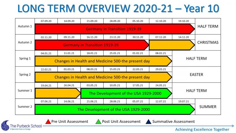 Picture of Y10 History Long Term Overview 2020-21 Slide4