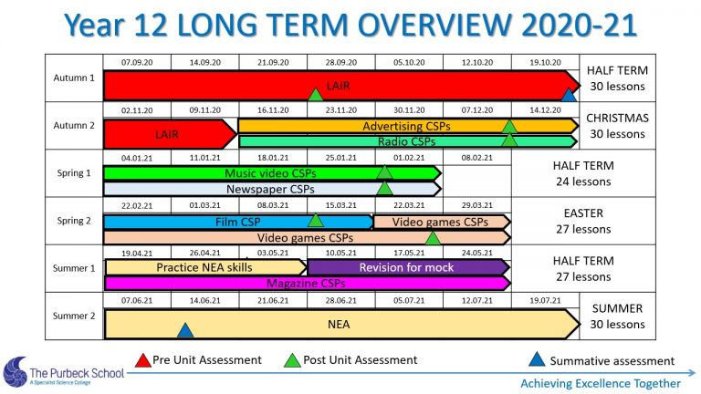 Picture of Y12 Media Stusies Long Term Overview 2020-21 Slide4