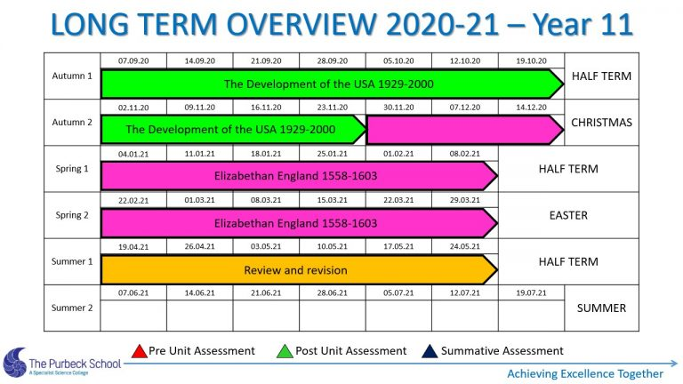 Picture of Y11 History Long Term Overview 2020-21 Slide5