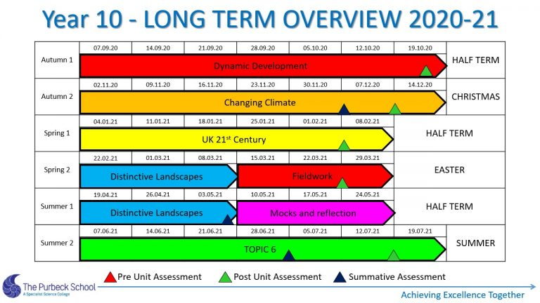 Picture of Y10 Geography Long Term Overview 2021 - Slide6