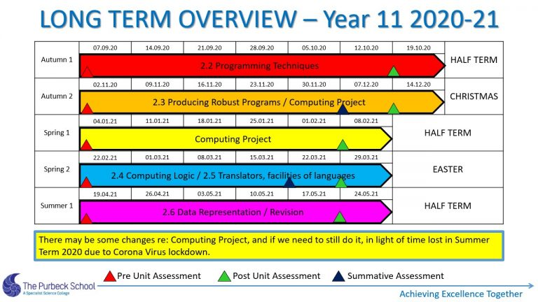 Picture of Y11 ICT Long Term Overview 2020-21 - Slide6
