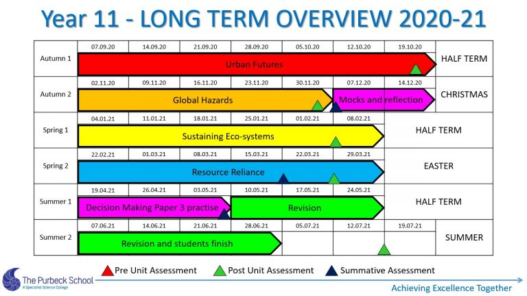 Picture of Y11 Geography Long Term Overview 2021 - Slide7