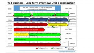 Picture of Y13 Business Studies 2020-21 - Slide7