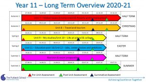 Picture of Y11 French - Long Term Overview 2020-21