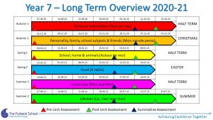 Picture of Y7 French - Long Term Overview 2020-21
