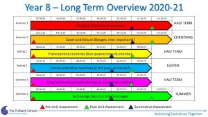 Picture of Y8 French - Long Term Overview 2020-21