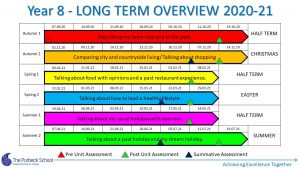 Picture of Y8 Longterm Overview 2020-21 Slide