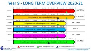 Picture of Y9 Longterm Overview 2020-21 Slide