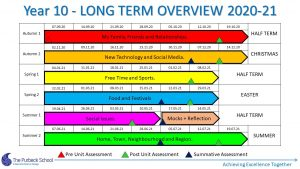 Picture of Y10 Longterm Overview 2020-21 Slide