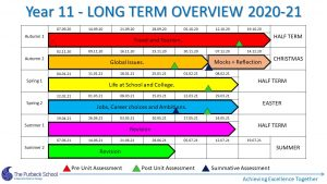 Picture of Y11 Longterm Overview 2020-21 Slide